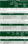 IPU CET 2013 (Engineering & B.Arch) Fee Structure