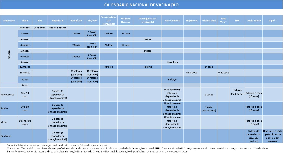 Mudanças no Calendário de Vacinação