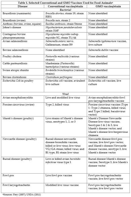 livestock vaccines