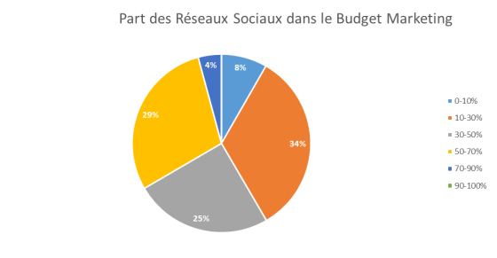 Réseaux Sociaux dans le Budget Marketing