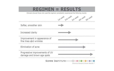 Somme Institute Regimen Results fashiondailymag