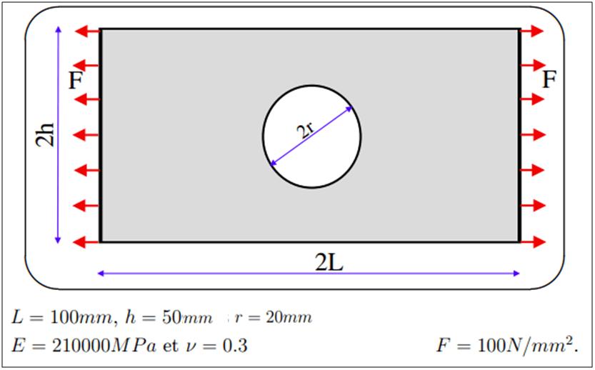 Plate with a hole analysis : FEA Basics