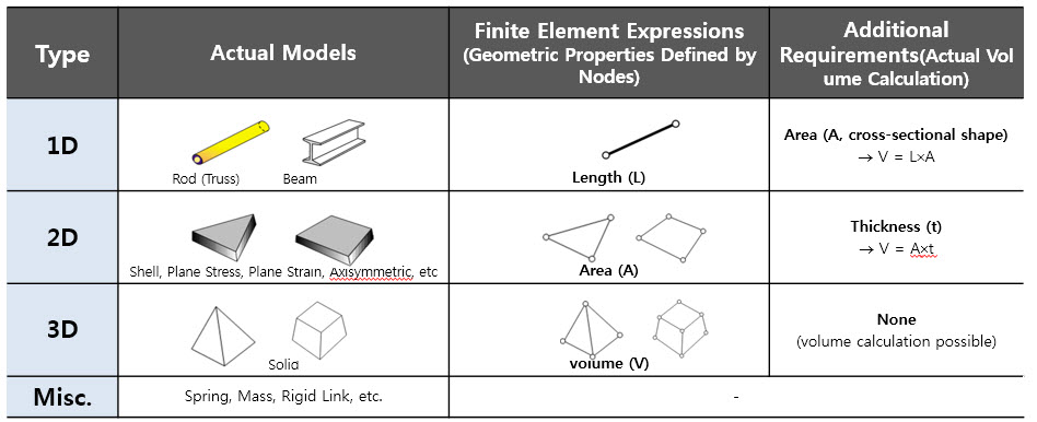element classification