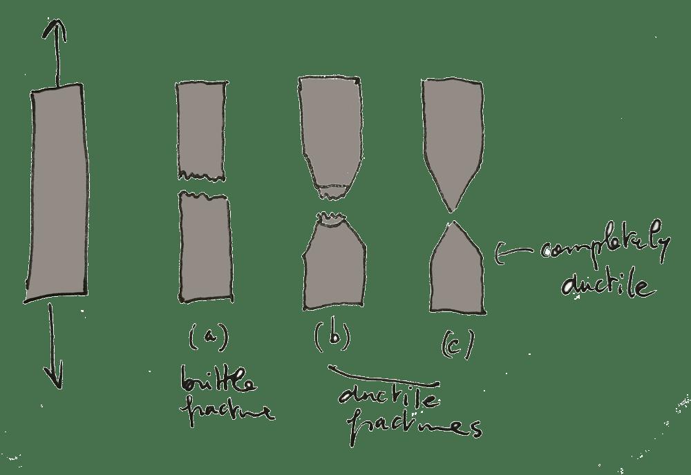 failure modes ductile brittle