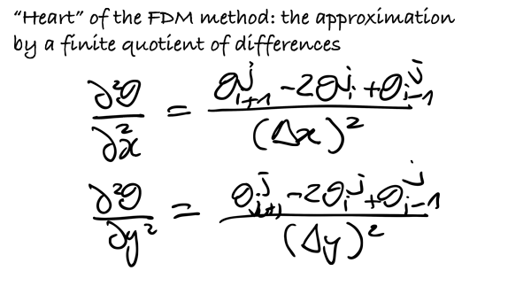 FDM-method