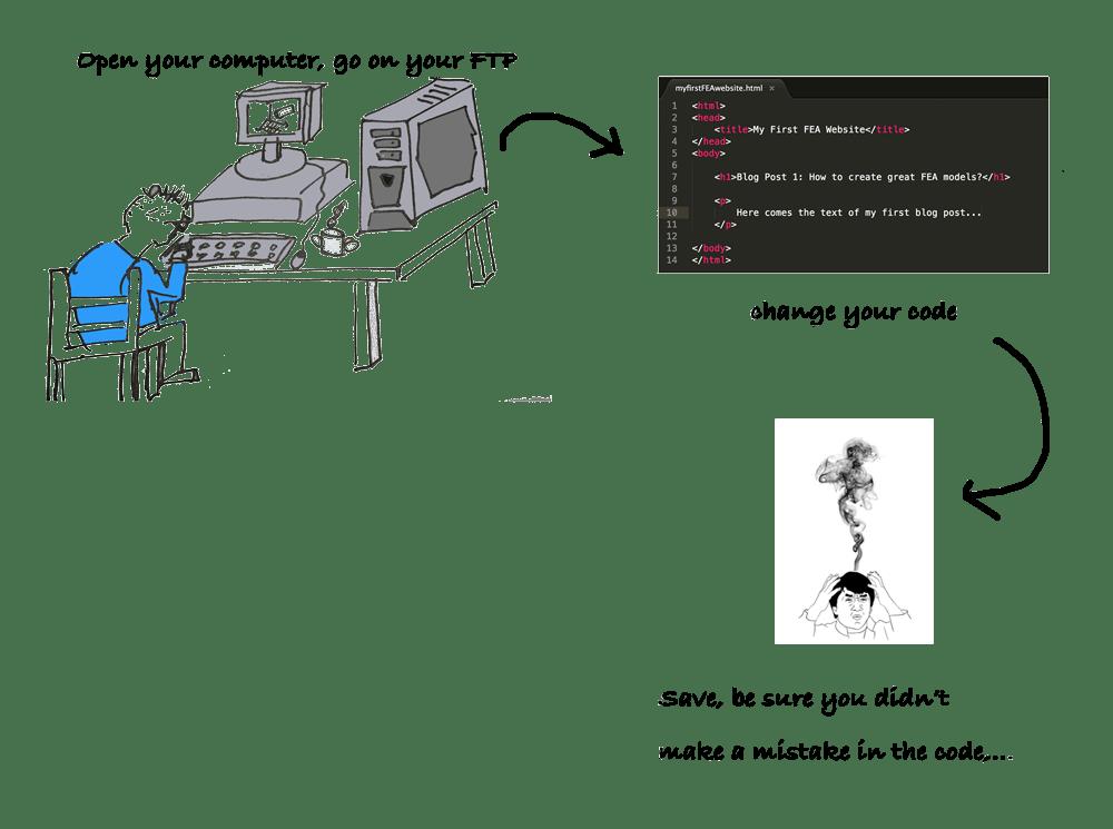 manual-page-coding