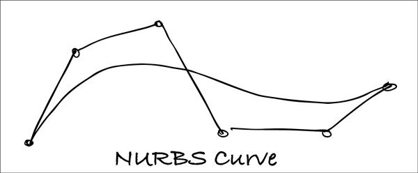 NURBS-Curve