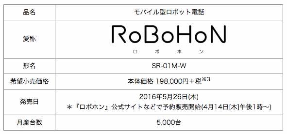 robohon1