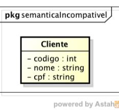 Diagrama de Classe da entidade Cliente
