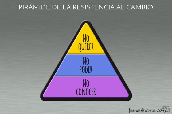 piramide_resistencia_cambio