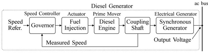 diesel generator block diagram – the wiring diagram – readingrat, Wiring block
