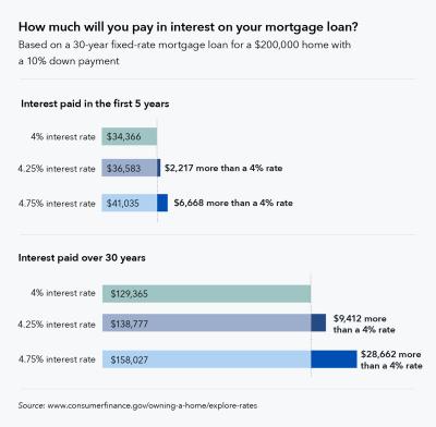 Seven factors that determine your mortgage interest rate   Consumer Financial Protection Bureau