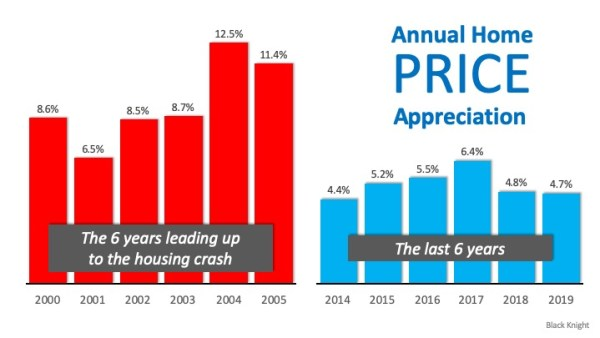 Real Estate Is Soaring, But Not Like 2008   Simplifying The Market