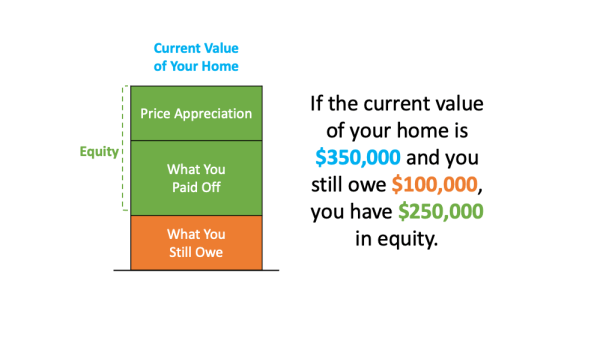 A Look at Home Price Appreciation and What It Means for Sellers | Simplifying The Market