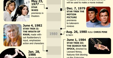 The First 45 Years of Star Trek Infographic, 01