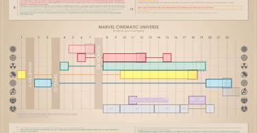 Marvel Cinematic Universe Pre-Avengers Timeline Infographic