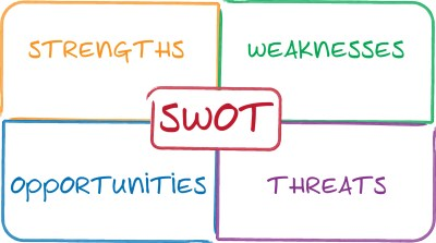 SWOT Analysis Helps Businesses Plan for Growth   Resource Tool for Start-up and Small Businesses ...