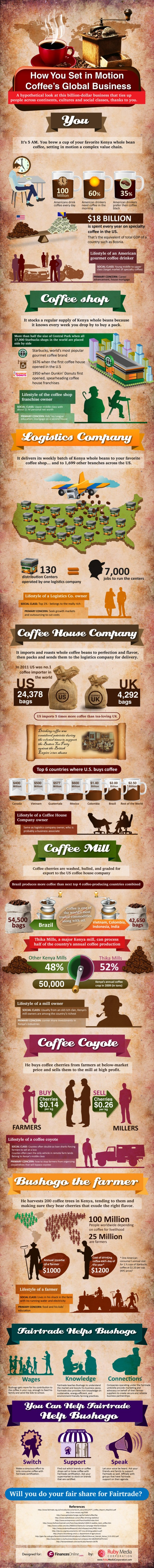 Here's How You Drive The Economics of Coffee