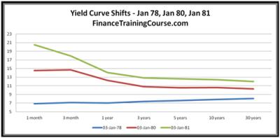 USTreasuryYieldCurveShifts.png - Finance Training Course