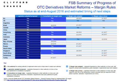 Margin for uncleared derivatives