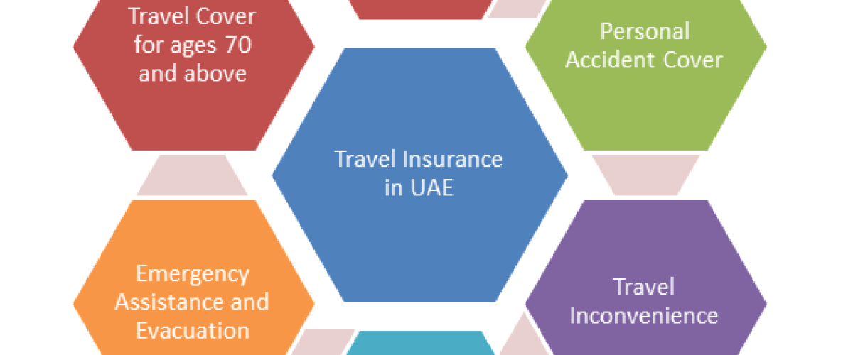 Benefits of Travel Insurance in UAE