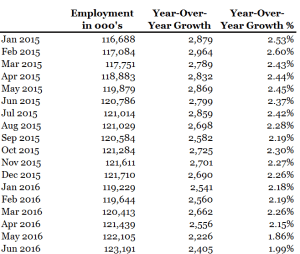 June Employment Data