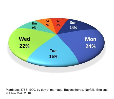 Weekday Pie Chart with caption