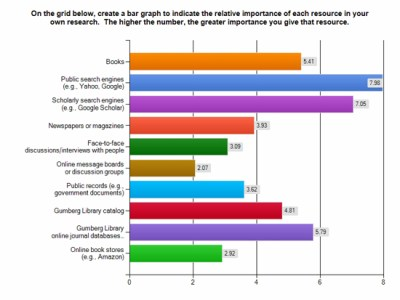 Why first-year college students select online research resources as their favorite | Purdy ...
