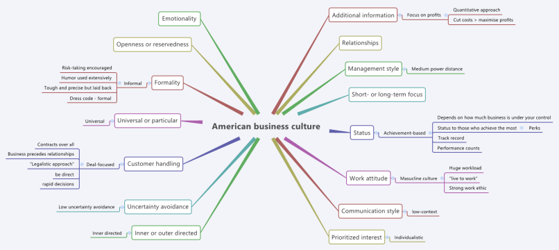 Mindmap of the main points of american business culture