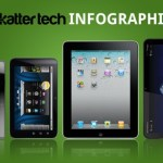 comparacion-de-tablets-ipad-playbook-xoom-streak1