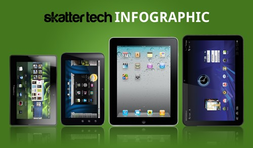 Comparación de tablets: iPad, Motorola Xoom y BlackBerry PlayBook