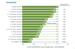 International Institute for Clean Transportation Airline Fuel Efficiency Study