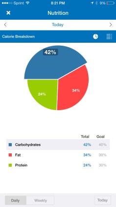 myfitnesspal calorie breakdown