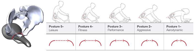 bontrager-biodynamic-saddle-posture-curvature