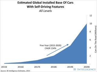 Self-driving car report