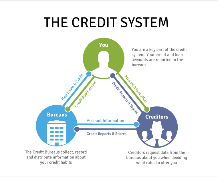 how to build experian credit