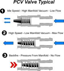 Improved Engine Crankcase Breather System explained (2/2)