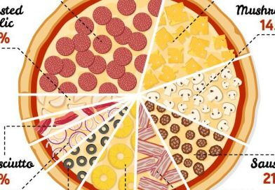 On Pi Day, A Look at Our Favorites Pizza Styles and Toppings