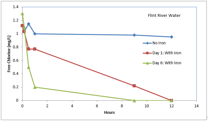 Figure 1: Decaying of free chlorine in Flint River water with and without iron