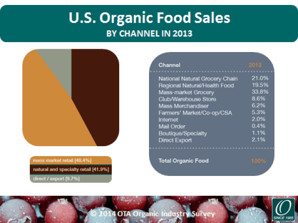 graphic from Organic Trade Association