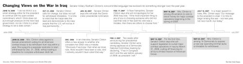 Senator Hillary Rodham Clinton's Changing Views on the Iraq War