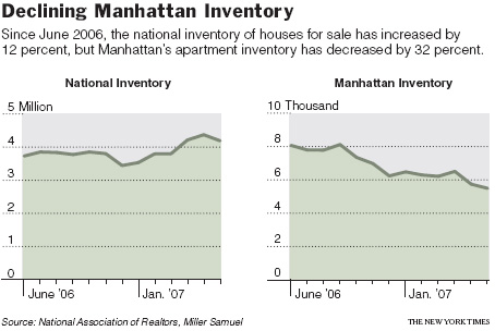 Manhattan Inventory Versus National Inventory