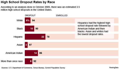 High School Dropout Rates