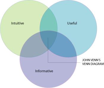 Venn Diagram Indexed