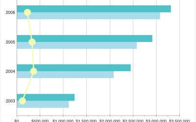 YUI Charts Example
