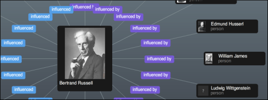 Influence Graph