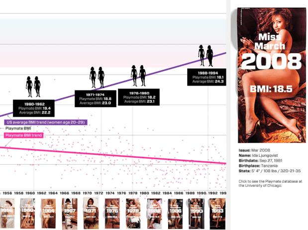 Playmate BMI