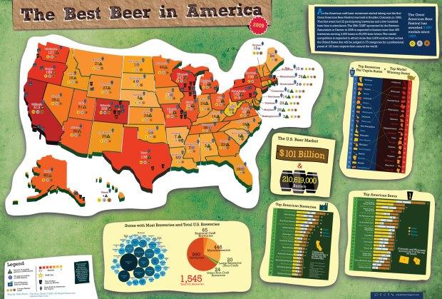 Best beer in America