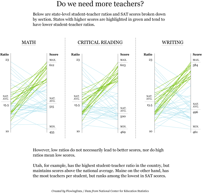 SAT Scores and Student-teacher Ratio