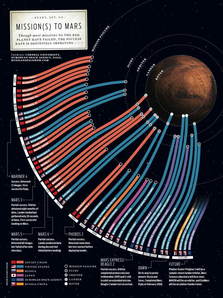 failures to Mars
